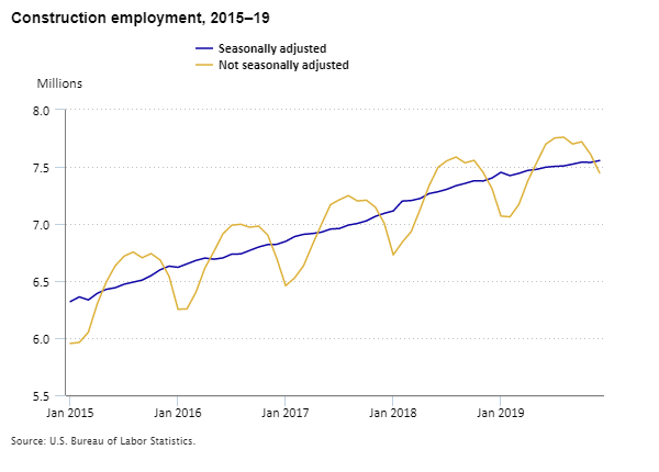 Construction employment, 2015–19