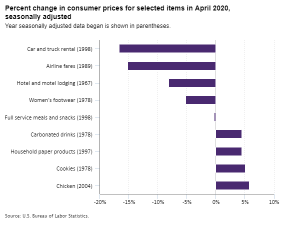 Percent change in consumer prices for selected items in April 2020, seasonally adjusted