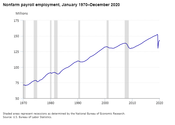 Nonfarm payroll employment, January 1970–December 2020