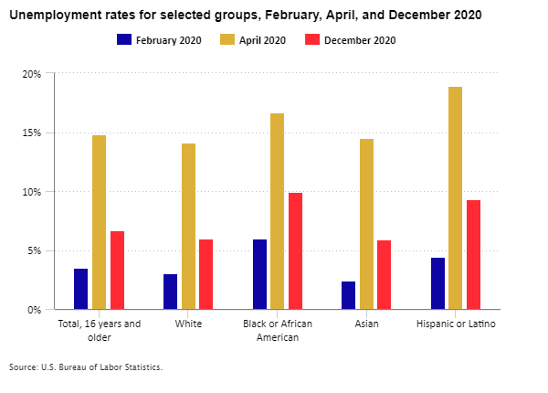 Unemployment rates for selected groups, February, April, and December 2020