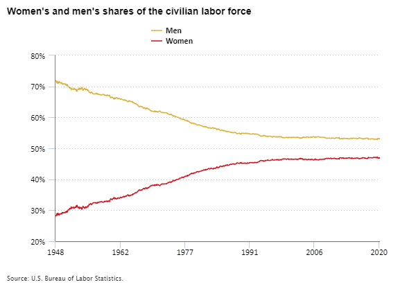 Women's and men's shares of the civilian labor force, 1948 to 2021
