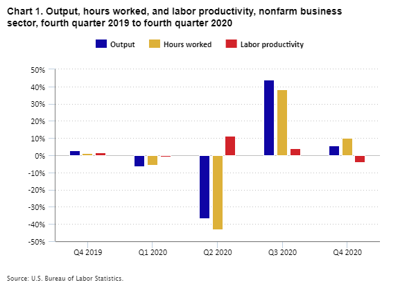 Chart 1. Output, hours worked, and labor productivity, nonfarm business sector, fourth quarter 2019 to fourth quarter 2020
