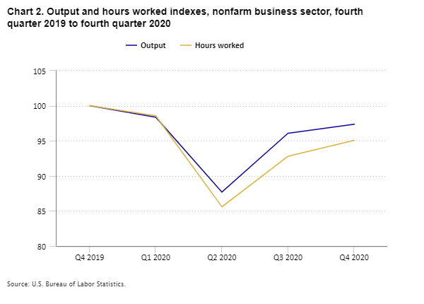 Chart 2. Output and hours worked indexes, nonfarm business sector, fourth quarter 2019 to fourth quarter 2020