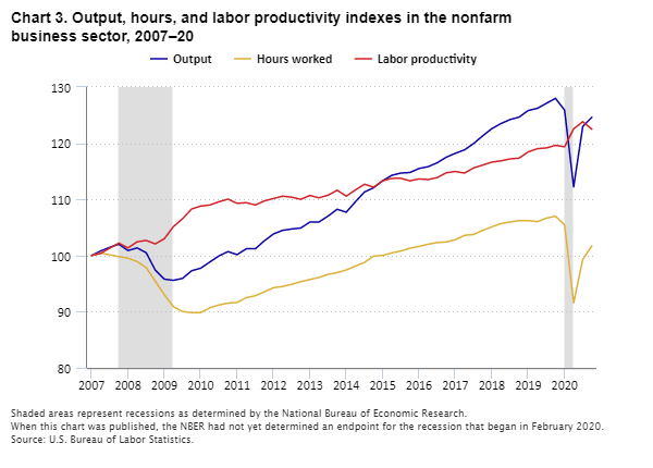 Chart 3. Output, hours, and  labor productivity indexes in the nonfarm business sector, 2007–20