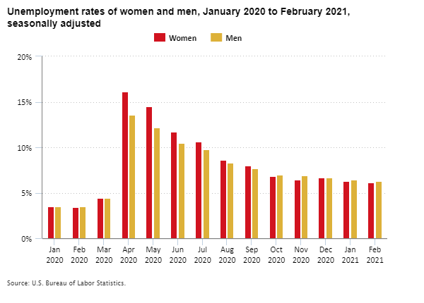 Unemployment rates of women and men, January 2020 to February 2021, seasonally adjusted