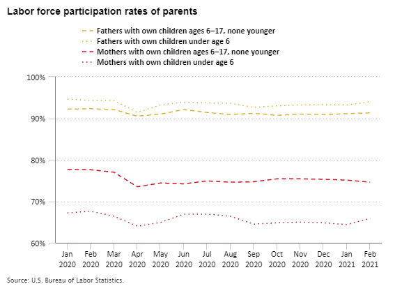 Labor force participation rates of parents, January 2020 to February 2021