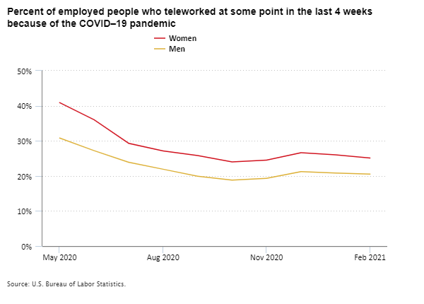 Percent of employed people who teleworked at some point in the last 4 weeks because of the COVID–19 pandemic, May 2020 to February 2021