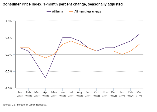 Consumer Price Index, 1-month percent change, seasonally adjusted, January 2020 to March 2021