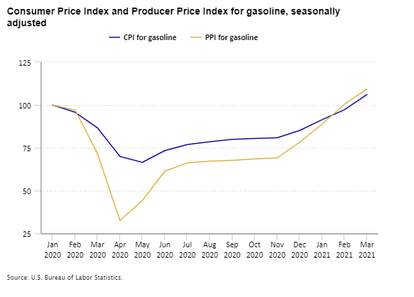 Consumer Price Index and Producer Price Index for gasoline, seasonally adjusted, January 2020 to March 2021