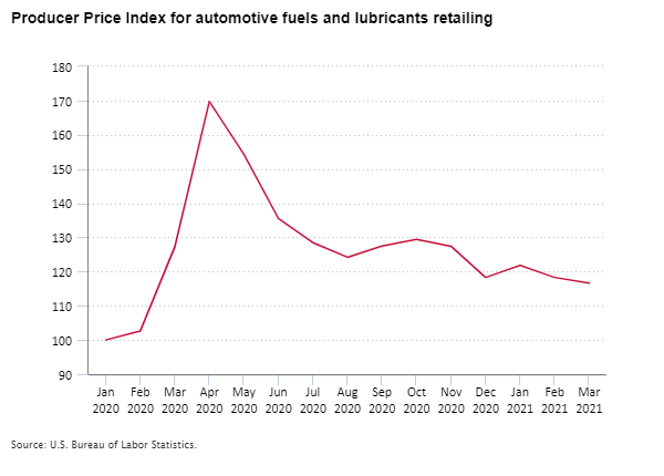 Producer Price Index for automotive fuels and lubricants retailing, January 2020 to March 2021