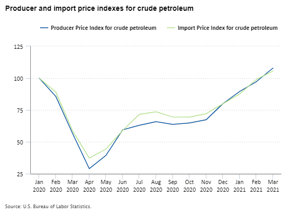 Producer and import price indexes for crude petroleum, January 2020 to March 2021