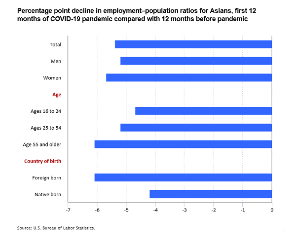 Percentage point decline in employment–population ratios for Asians, first 12 months of COVID-19 pandemic compared with 12 months before pandemic
