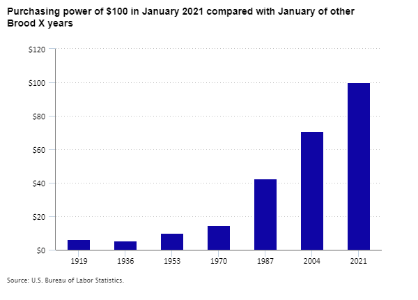 Purchasing power of $100 in January 2021 compared with January of other Brood X years