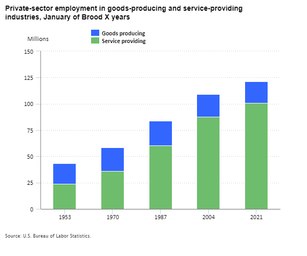 Private-sector employment in goods-producing and service-providing industries, January of Brood X years