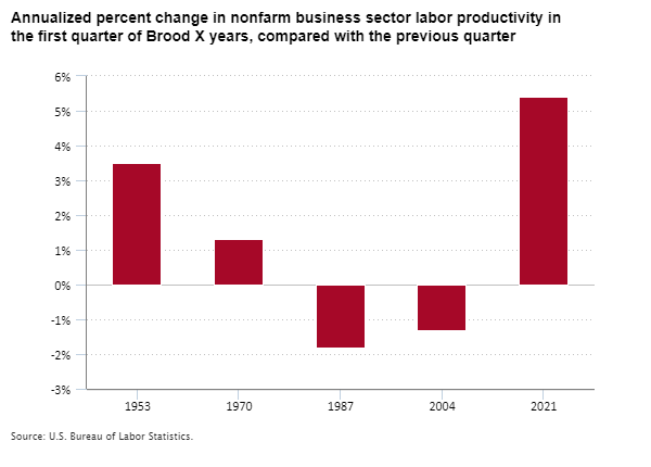 Annualized percent change in nonfarm business sector labor productivity in the first quarter of Brood X years, compared with the previous quarter