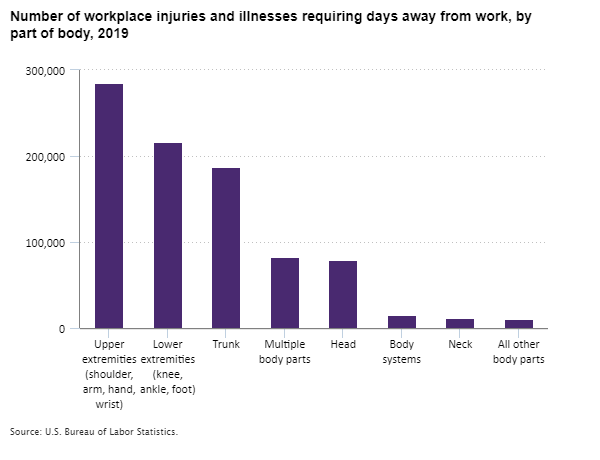 Number of workplace injuries and illnesses requiring days away from work, by part of body, 2019