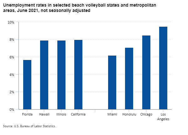 Unemployment rates in selected beach volleyball states and metropolitan areas, June 2021, not seasonally adjusted