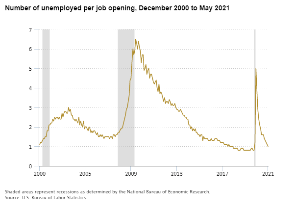 Number of unemployed per job opening, December 2000 to May 2021