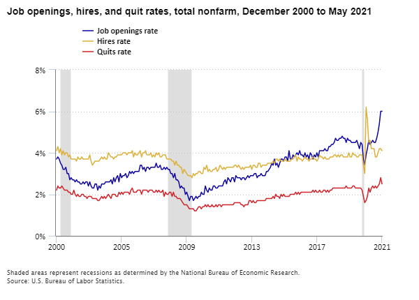 Job openings, hires, and quit rates, total nonfarm, December 2000 to May 2021