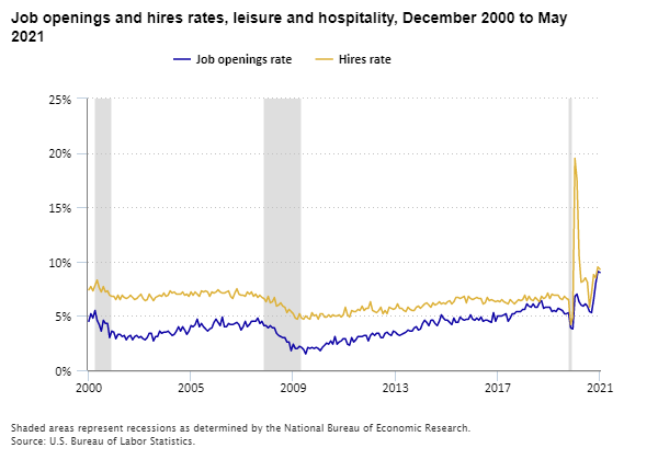 Job openings and hires rates, leisure and hospitality, December 2000 to May 2021