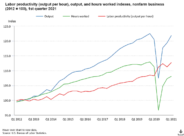Labor productivity (output per hour), output, and hours worked indexes, nonfarm business, 2012 to 2021