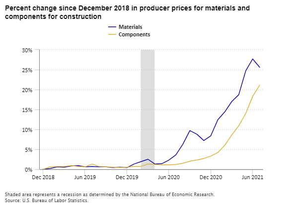 Percent change since December 2018 in producer prices for materials and components for construction