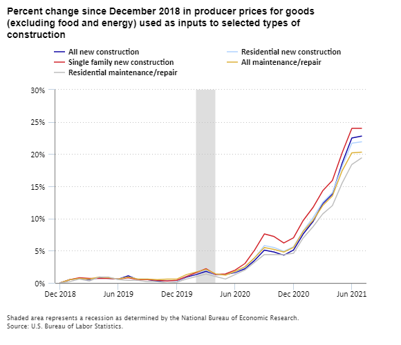 Percent change since December 2018 in producer prices for goods (excluding food and energy) used as inputs to selected types of construction
