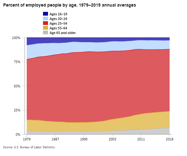 Percent of employed people by age, 1979–2019 annual averages