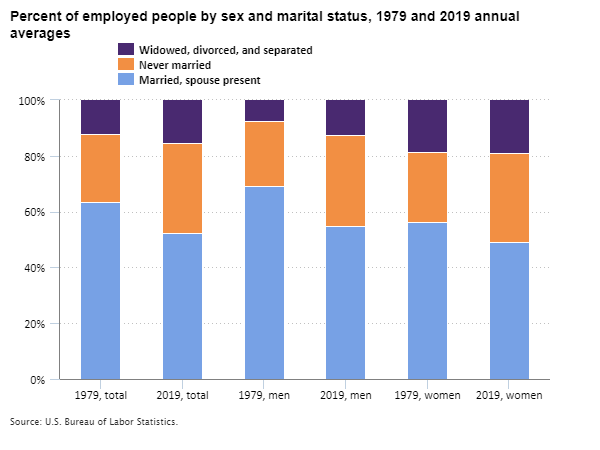 Percent of employed people by sex and marital status, 1979 and 2019 annual averages