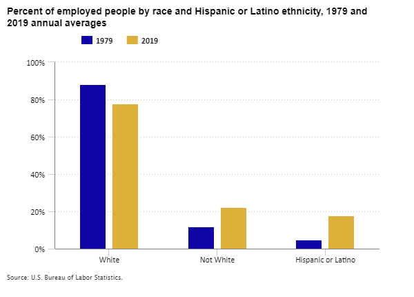 Percent of employed people by race and Hispanic or Latino ethnicity, 1979 and 2019 annual averages