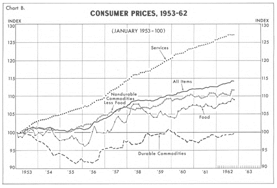 Chart showing changes in consumer prices, 1953 to 1962