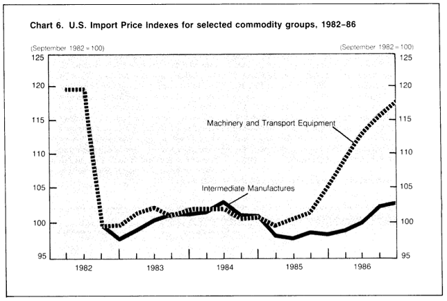 Chart showing changes in U.S. Import Price Indexes for machinery and transportation equipment and intermediate manufactures, 1982 to 1986
