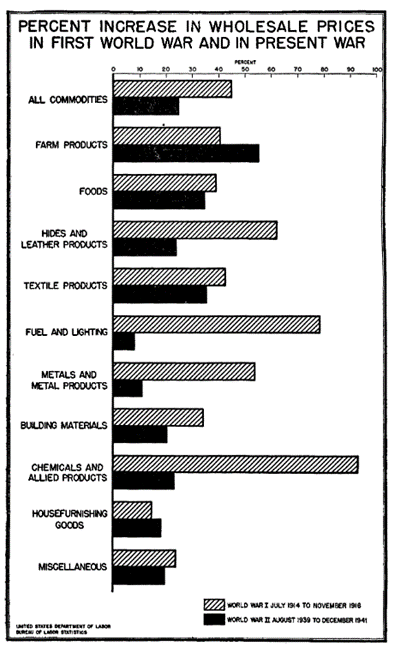 Chart showing percent changes in wholesale prices for commodities in World War 1 and World War 2